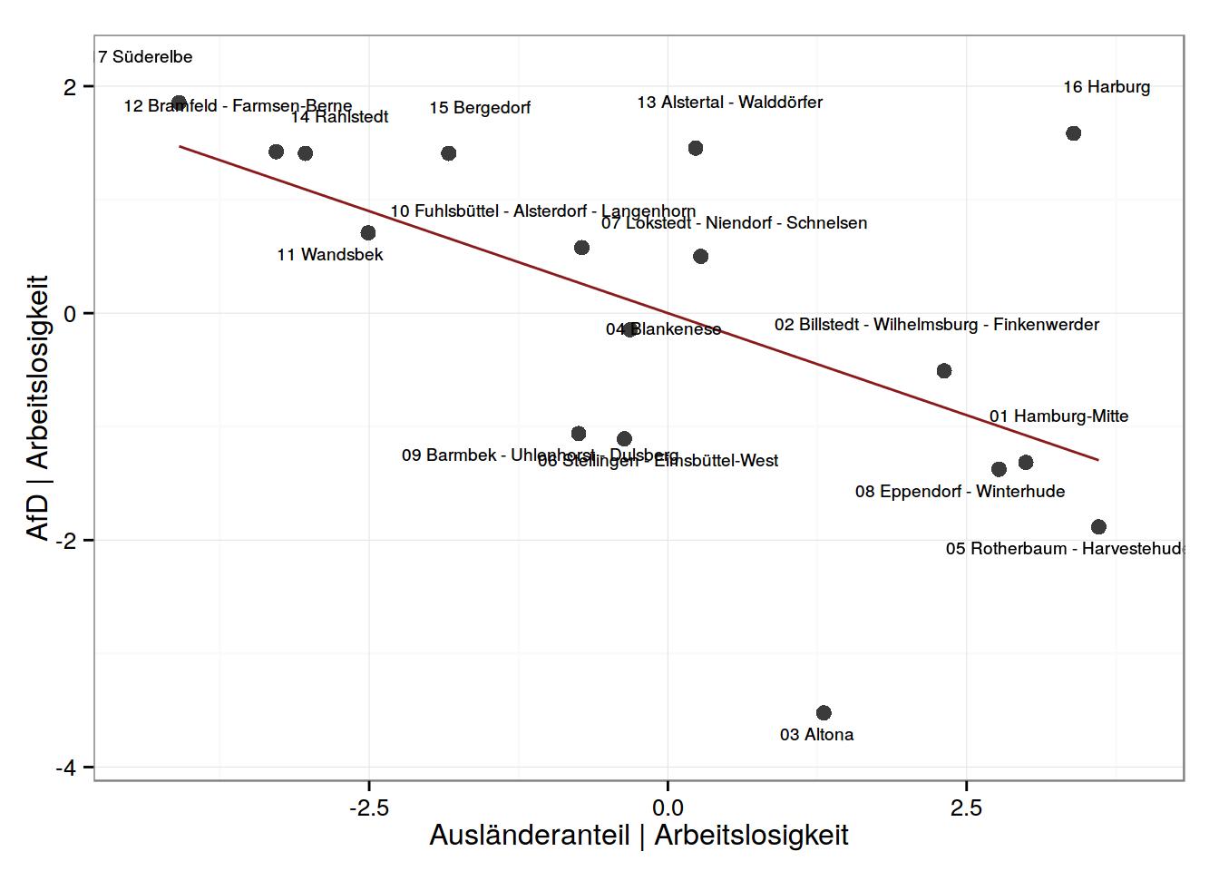 Partieller Regressionsplots: AfD-Stimmanteil und Ausländeranteil unter Kontrolle für Arbeitslosenrate.