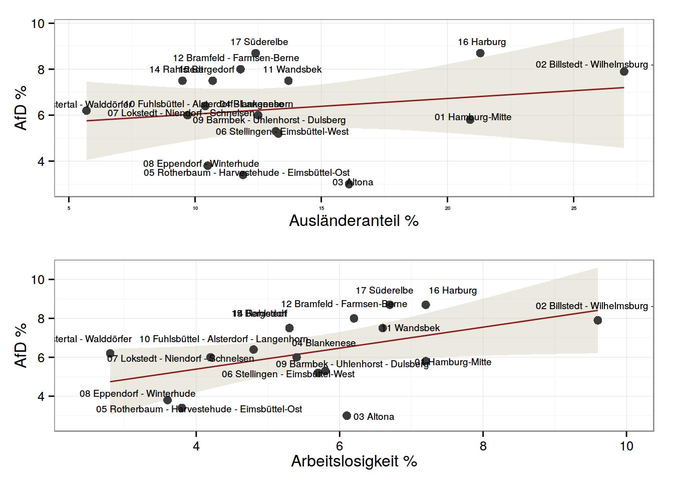 Erste Grafik: AfD-Stimmanteil und Ausländeranteil. Zweite Grafik: AfD-Stimmanteil und Arbeitslosigkeit.