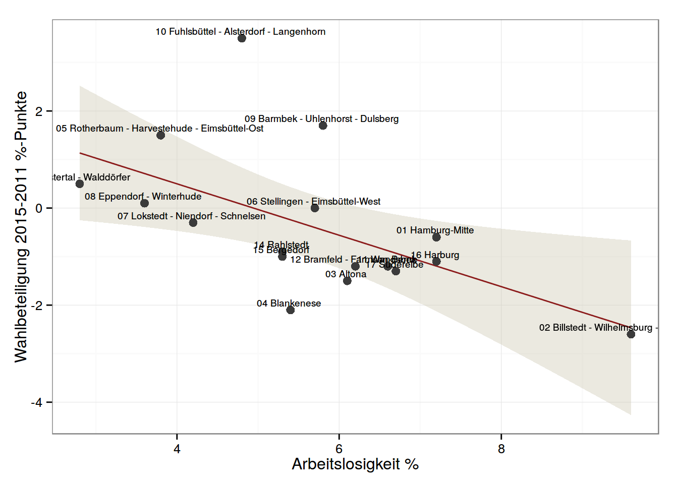 Veränderung der Wahlbeteiligung 2011 zu 2015 in %-Punkten (auf der Y-Achse) und Arbeitslosigkeit (auf der X-Achse)