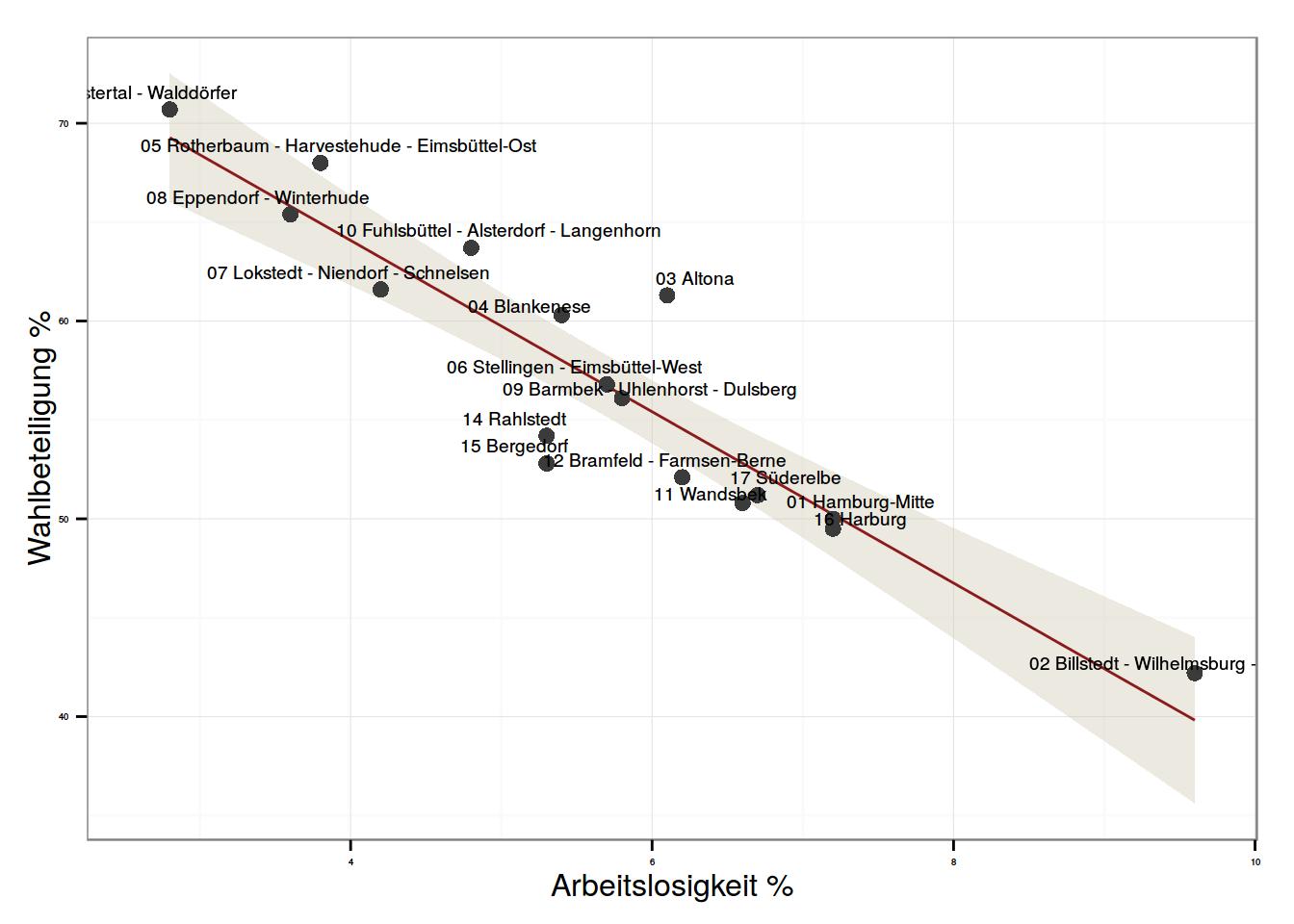 Wahlbteiligung (auf der Y-Achse) und Arbeitslosigkeit (auf der X-Achse)