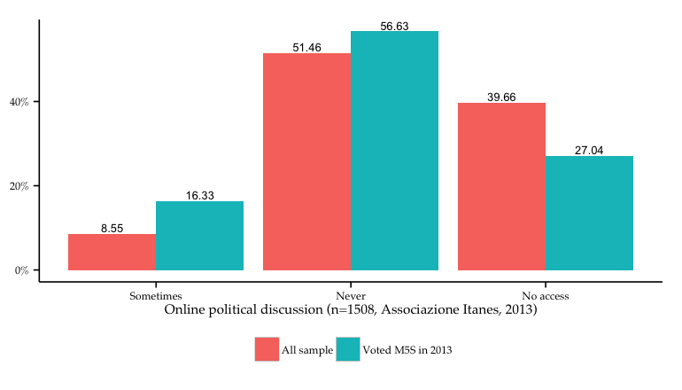Figure 7: Online political activity of M5S voters versus mean Italian voters