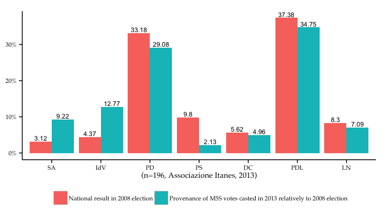 Figure 5: Election choices of M5S voters in 2008 in comparison with national election result 2008