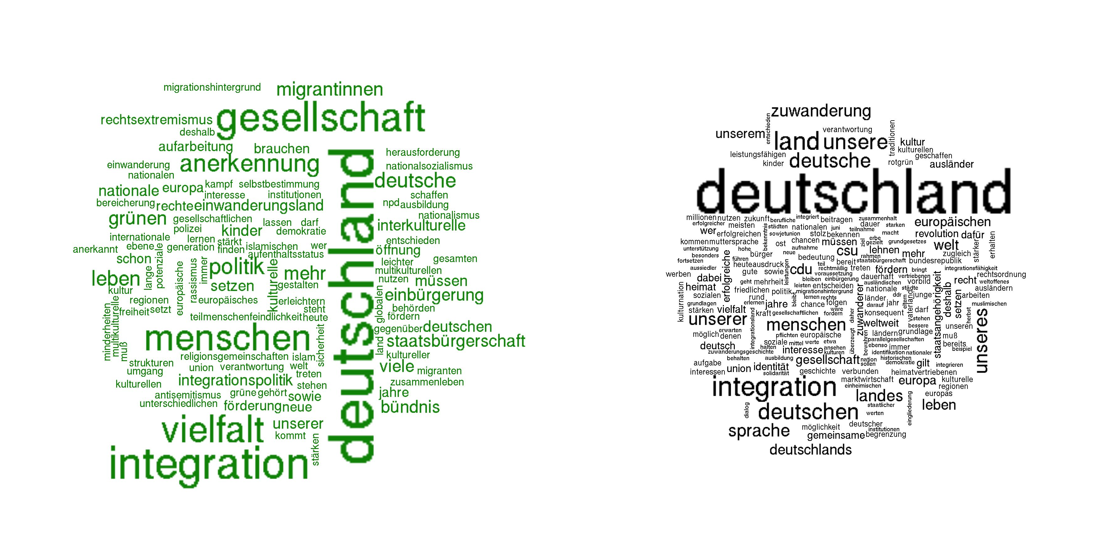 wordcloud parteien
